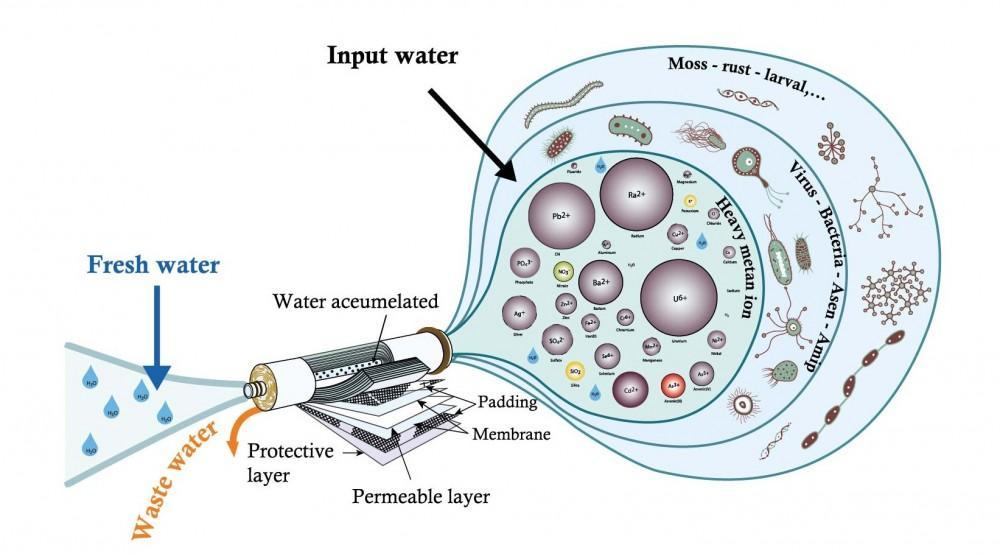 Máy lọc nước thông minh Karofi loại bỏ Asen và nhiều chất độc hại