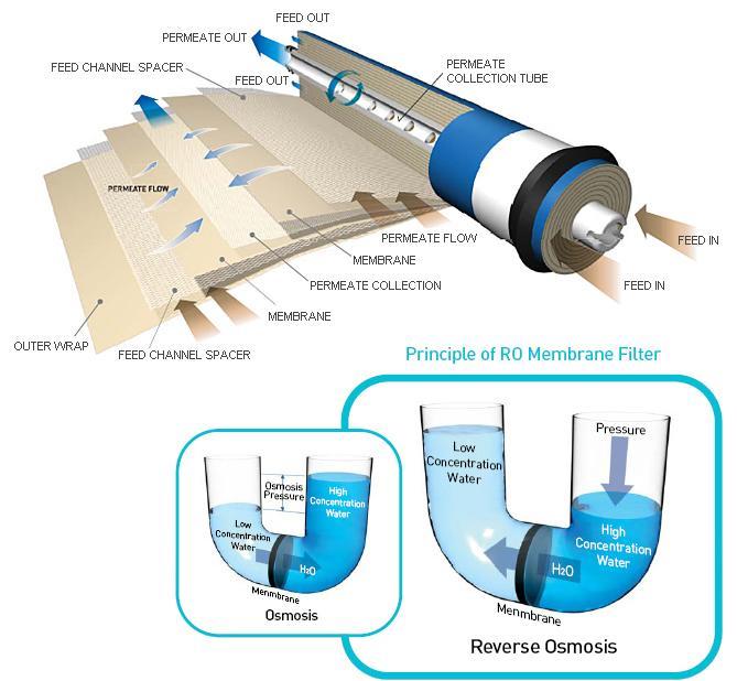 Cơ chế hoạt động màng RO
