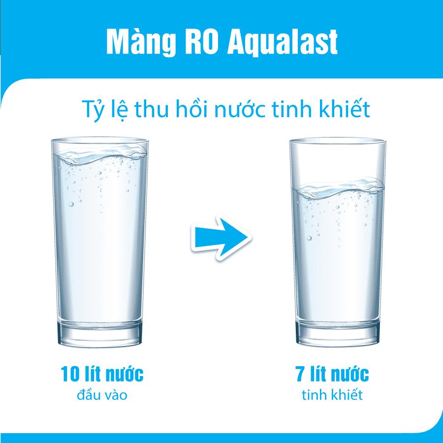 Tỉ lệ thu hồi màng RO Aqualast
