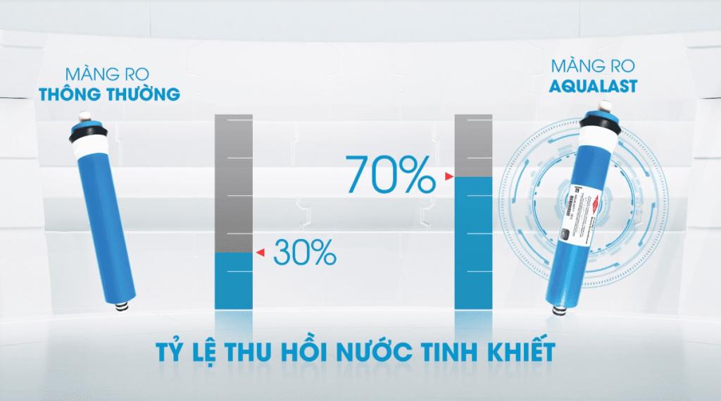 Khả năng tiết kiệm nước, tỷ lệ thu hồi nước tinh khiết cao hơn