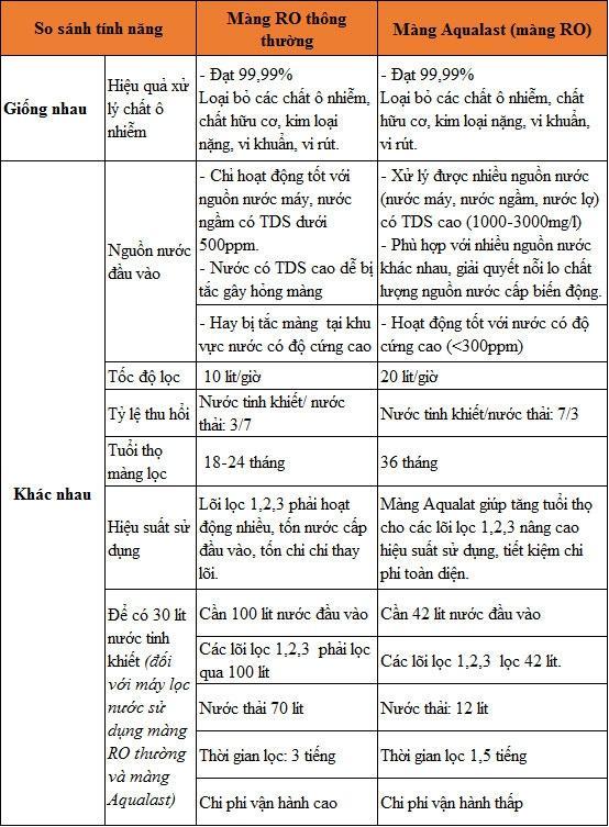 So sánh hiệu quả Màng lọc RO Aqualast và Màng lọc RO thông thường