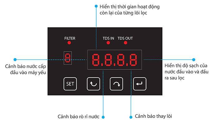 Bộ vi điều khiển hiển thị thông tin tình trạng máy