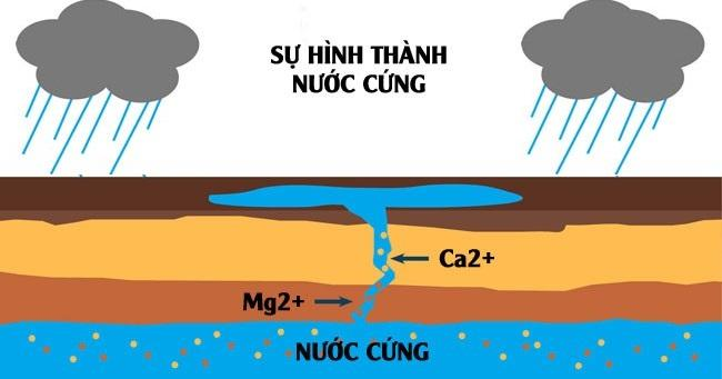 Hinh Thanh Nuoc Cung