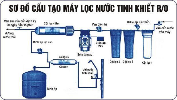 Mang Ro Tham Thau Nguoc