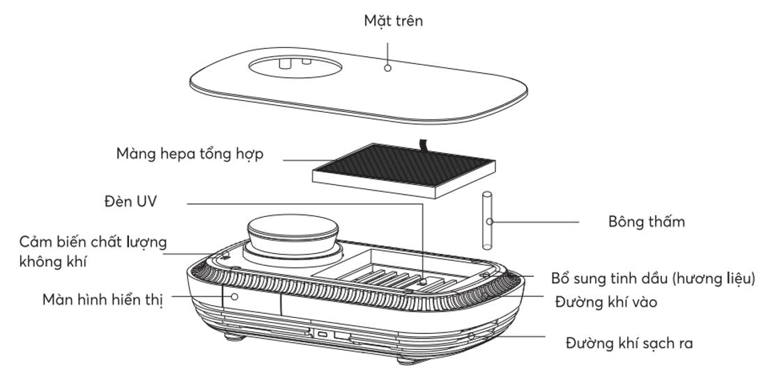 Máy lọc không khí Mini Karofi KAP-C115