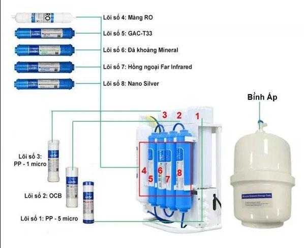 Chi tiết các bộ phận máy lọc nước Karofi Slim S-S038