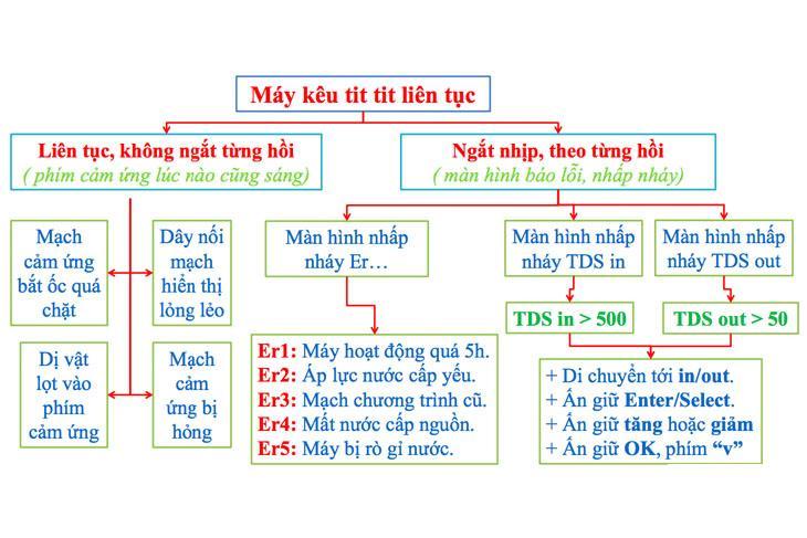 Cac Ma Loi Loi Thuong Gap Tren May Loc Nuoc Ro Karofi K9iq 2 0 18