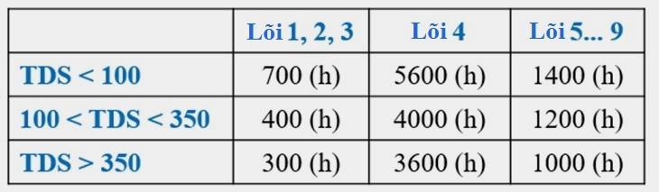 Cac Ma Loi Loi Thuong Gap Tren May Loc Nuoc Ro Karofi K9iq 2 0 4