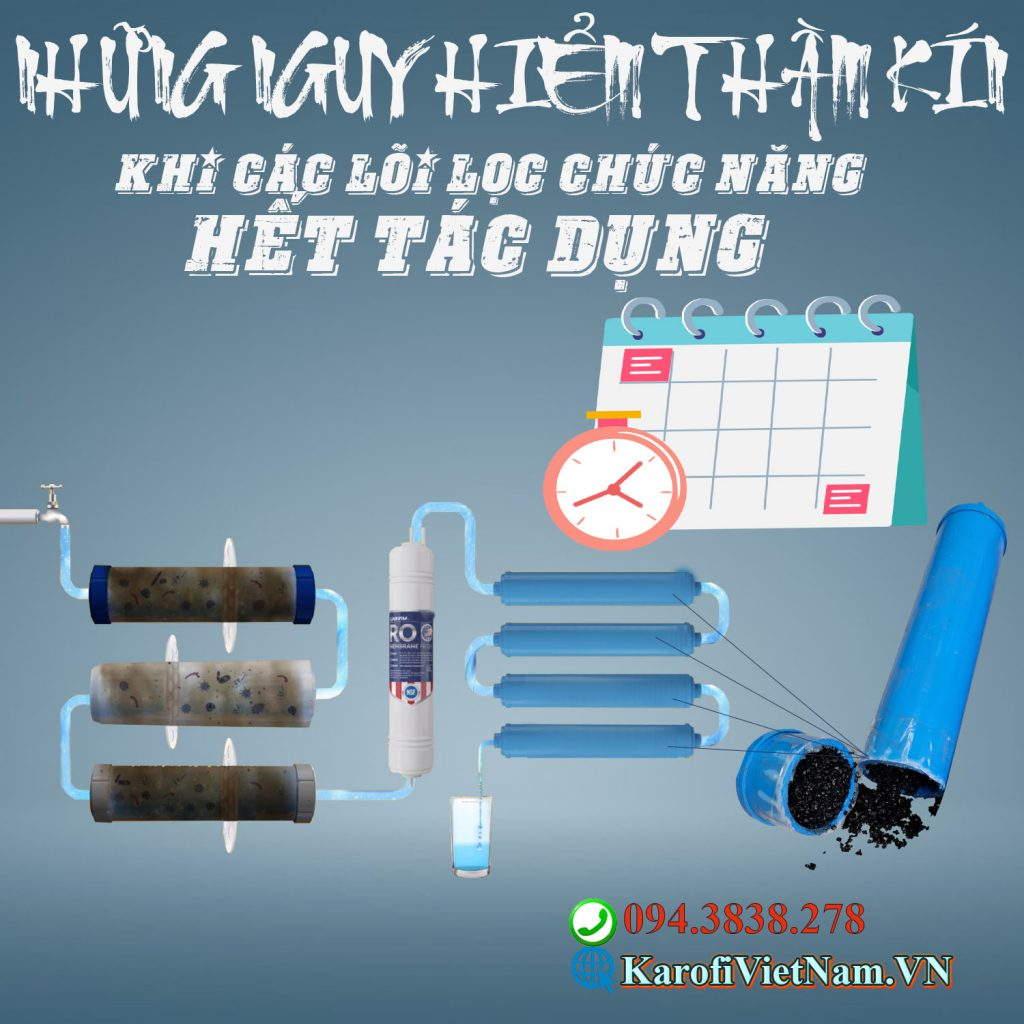 Loi Loc Nuoc Chuc Nang Het Tac Dung Karofi